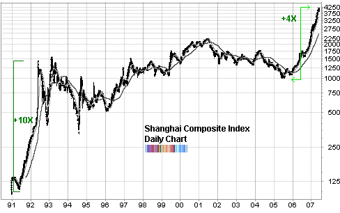 china shanghai composite long term chart